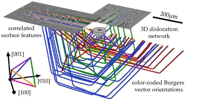 "<img src=""cr7_STROBOS_page.jpg"" height=""436"" width=""830"" alt=""Fig. 1: Comprehensive Characterization of a dislocation pattern in silicon linking the (mesoscopic) 3D dislocation structure to the (microscopic/atomistic) Burger's Vector (BV) distribution and surface features."">"